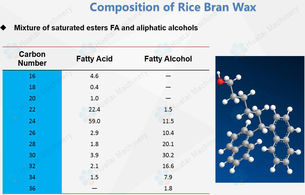 Composition of rice bran wax